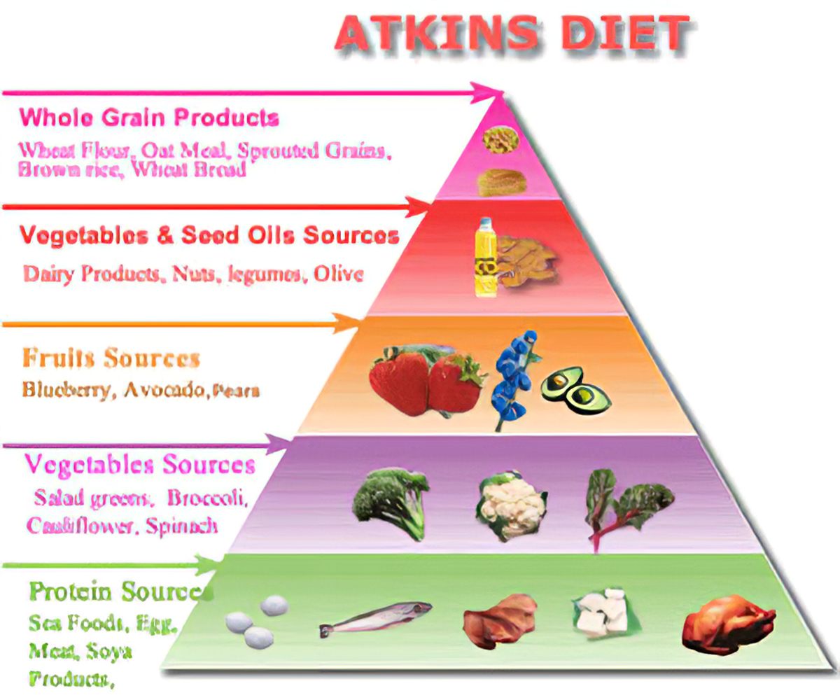 how much is the atkins diet
