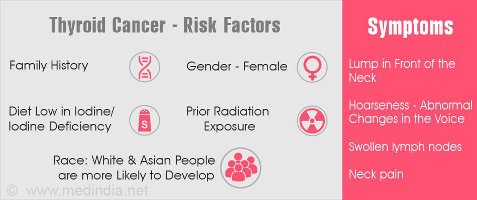 Thyroid Cancer Symptoms Risk Factors