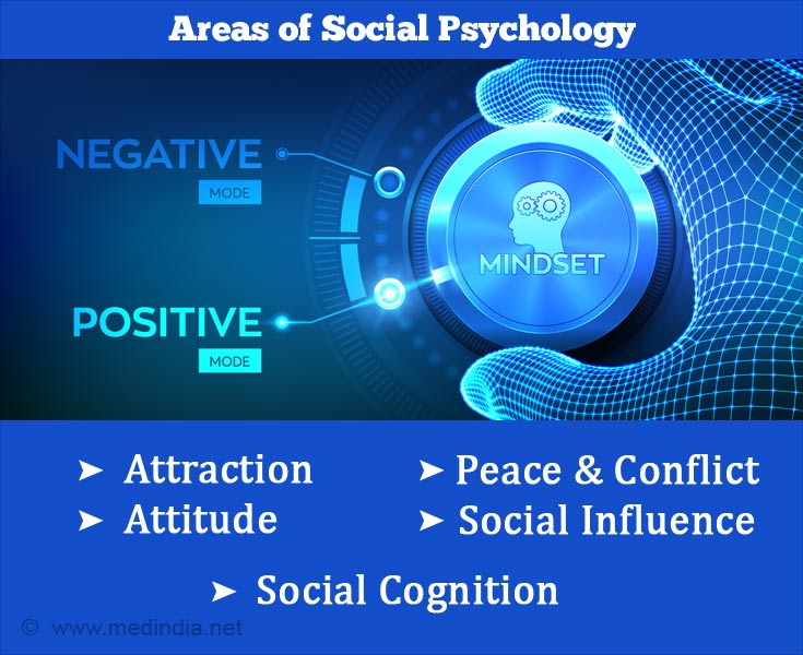 Areas of Social Psychology