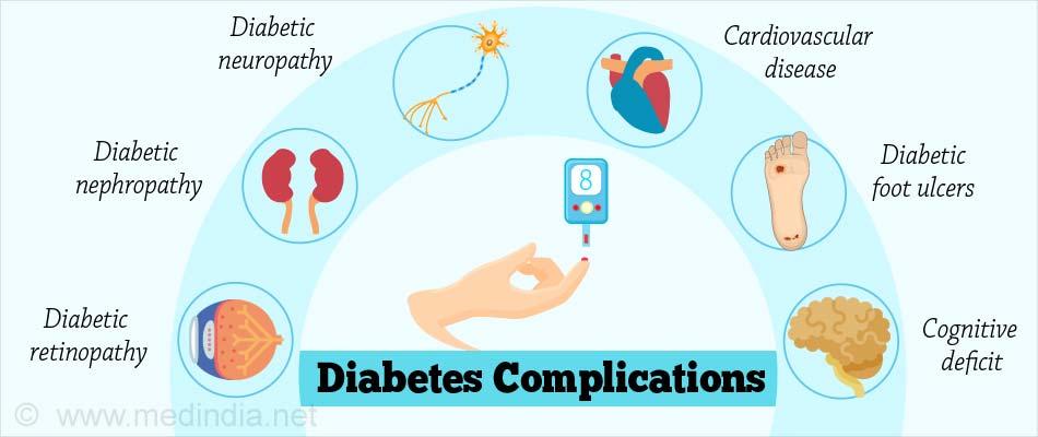 Diabetes Essentials Types Complications Management Treatment