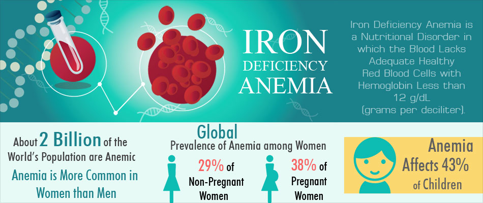 Anemia- Iron Deficiency: Causes, Symptoms & Treatment